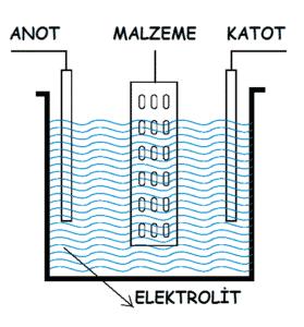 elektrikli galvaniz kaplama