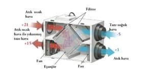 ucuz fabrika ısıtma sistemi