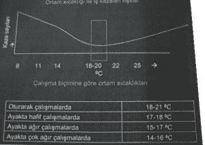 sıcaklığın çalışan üzerinde etkisi